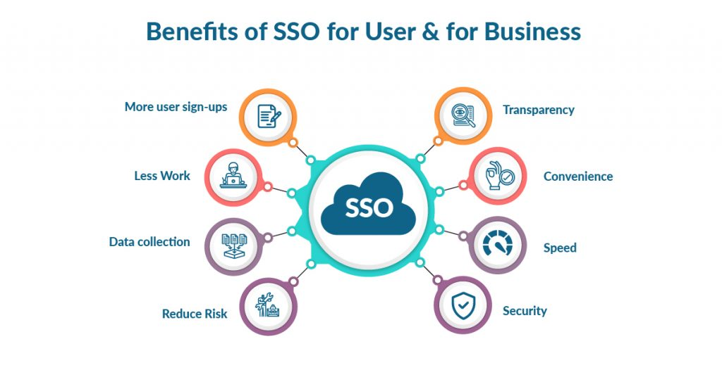 Benefits of SSO to Users and Businesses: