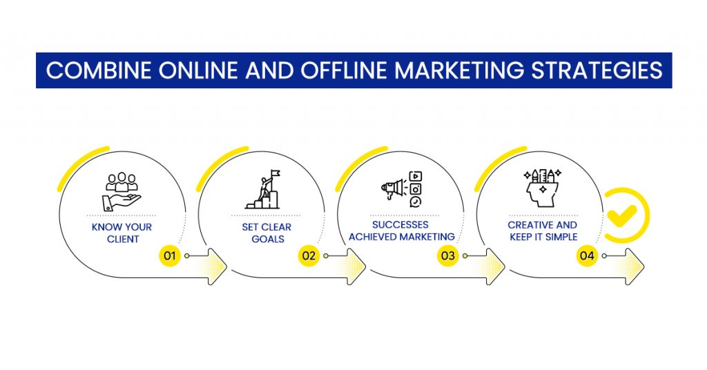 online and off line marketing strategy