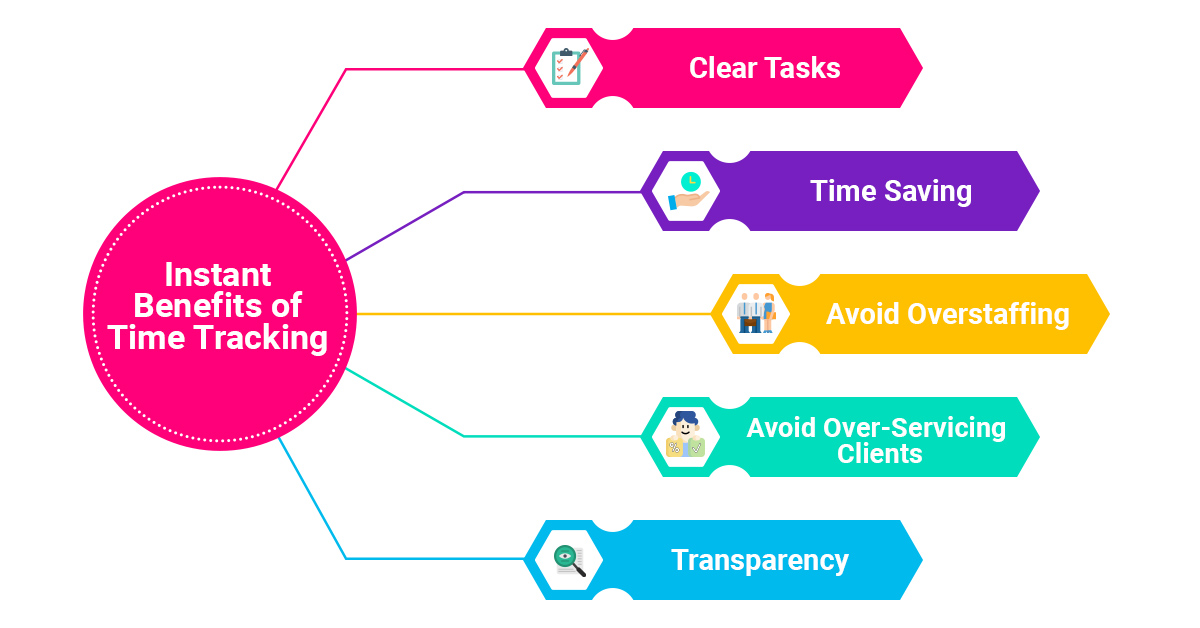 Time Tracking for Small Businesses Help to Generate Revenues