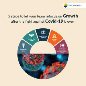 team refocus on growth