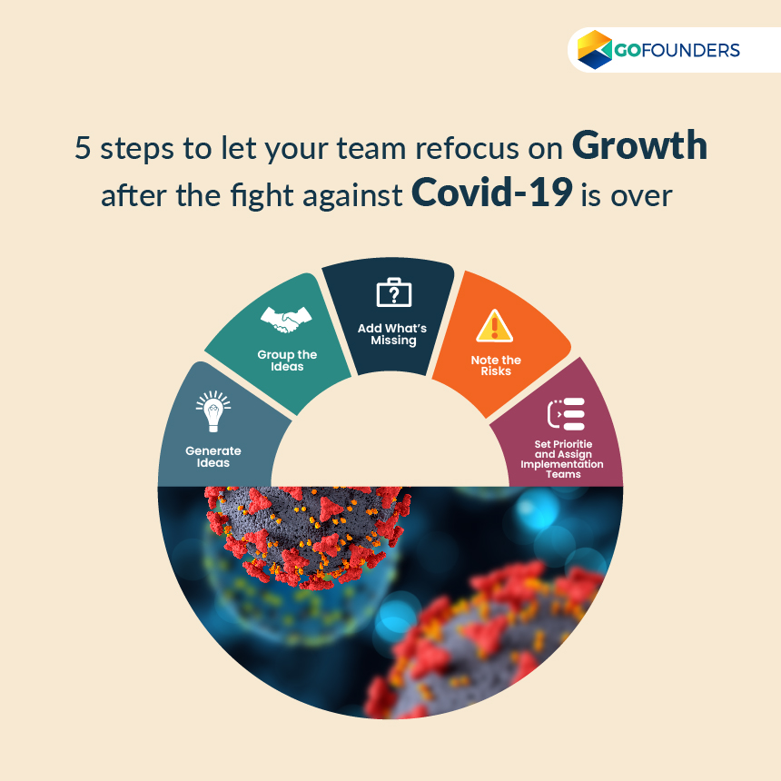 team refocus on growth
